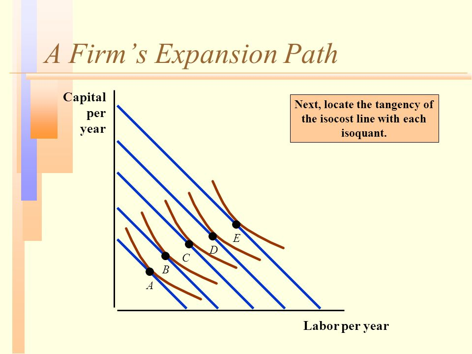 A Firm's Expansion Path Next, locate the tangency of the isocost line with each isoquant.