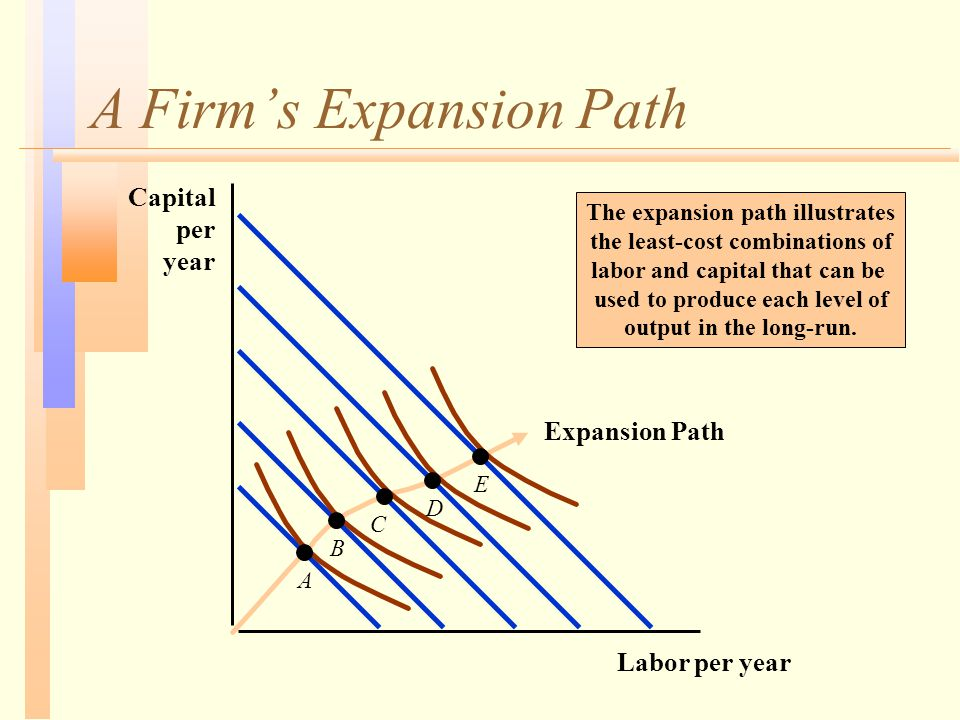 A Firm's Expansion Path Labor per year Capital per year A B C D E Expansion Path The expansion path illustrates the least-cost combinations of labor a