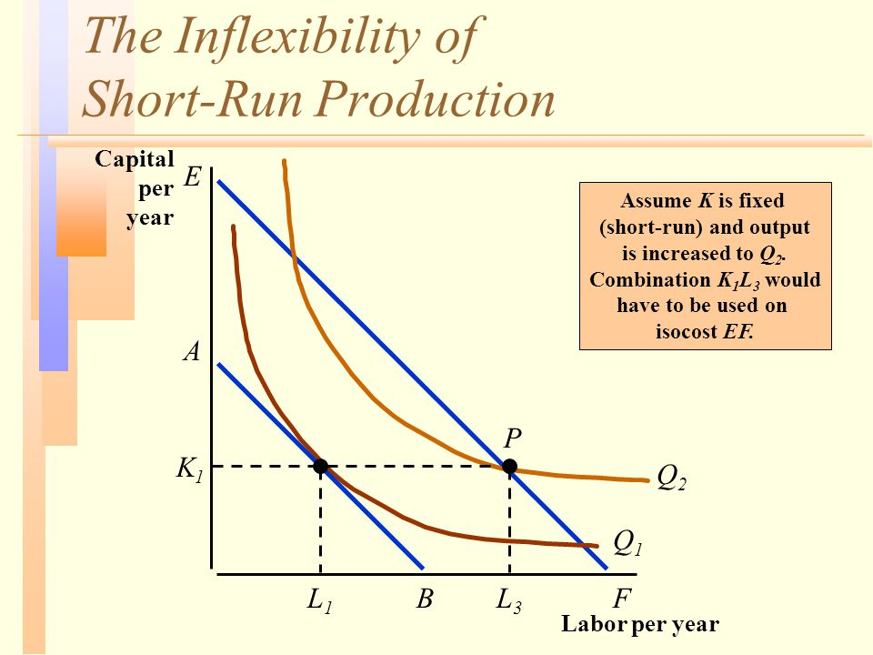 The Inflexibility of Short-Run Production Labor per year Q1Q1 L1L1 Q2Q2 A B P K1K1 Assume K is fixed (short-run) and output is increased to Q 2.