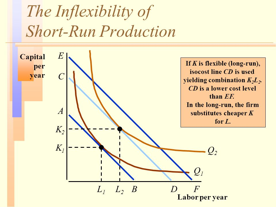 The Inflexibility of Short-Run Production Labor per year Capital per year Q1Q1 K2K2 L1L1 Q2Q2 A BL2L2 DF C E K1K1 If K is flexible (long-run), isocost line CD is used yielding combination K 2 L 2.