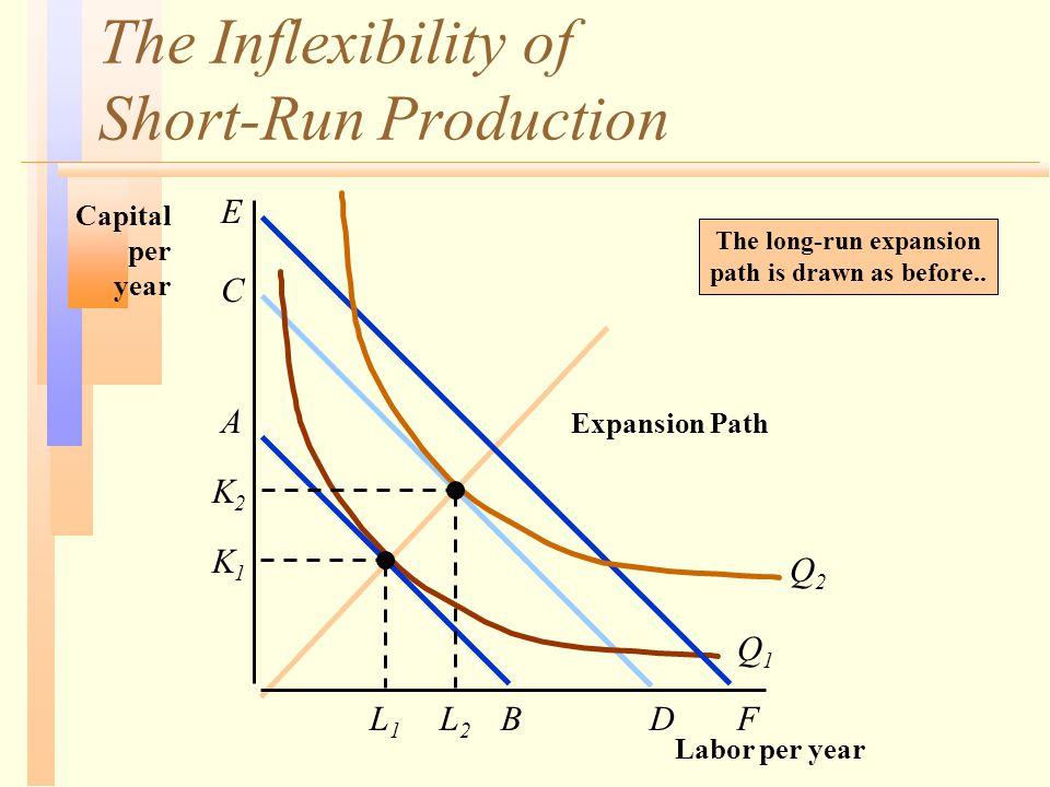The Inflexibility of Short-Run Production Labor per year Capital per year Q1Q1 K2K2 L1L1 Expansion Path Q2Q2 A BL2L2 DF C E K1K1 The long-run expansion path is drawn as before..