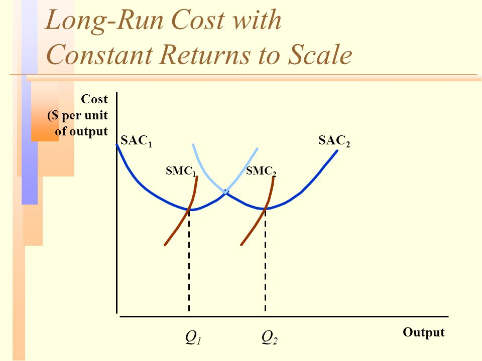 Long-Run Cost with Constant Returns to Scale Output Cost ($ per unit of output Q1Q1 Q2Q2 SAC 1 SAC 2 SMC 1 SMC 2