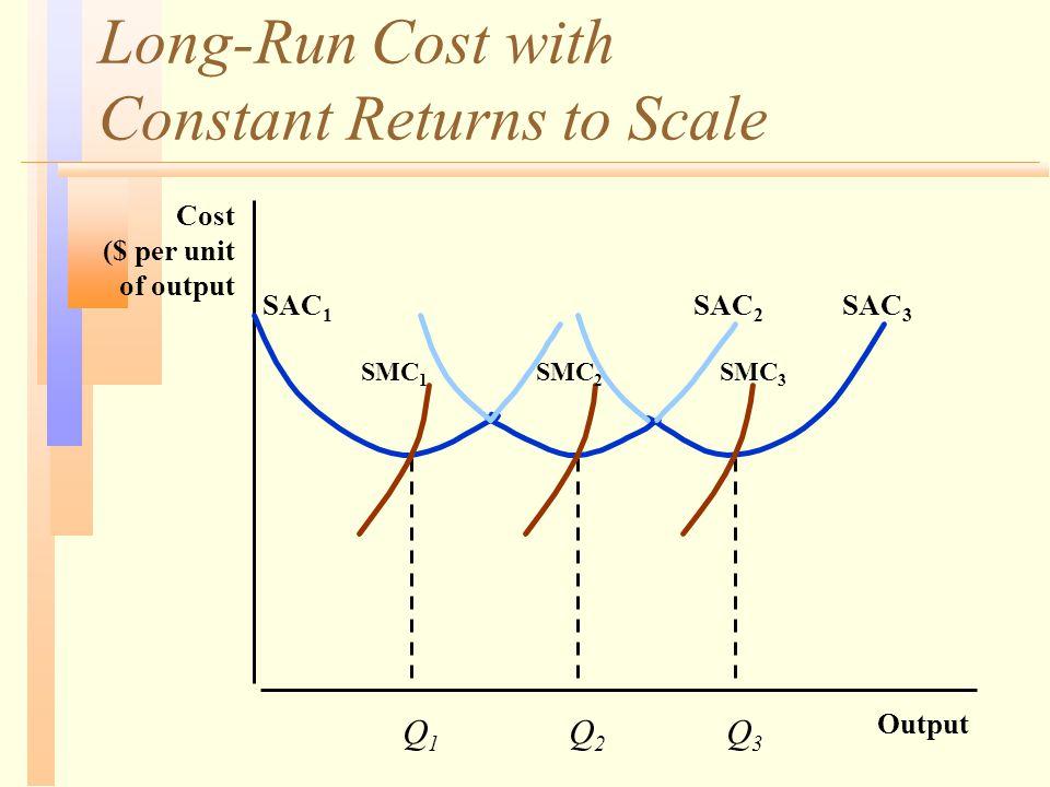 Long-Run Cost with Constant Returns to Scale Output Cost ($ per unit of output Q1Q1 Q2Q2 Q3Q3 SAC 1 SAC 2 SAC 3 SMC 1 SMC 2 SMC 3