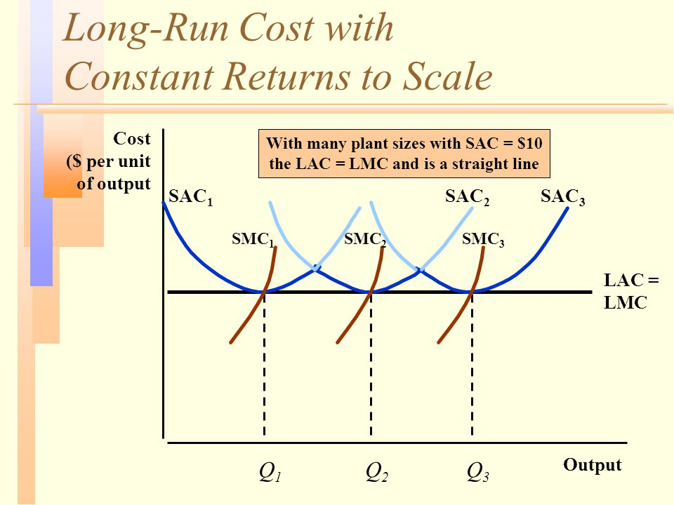 Long-Run Cost with Constant Returns to Scale Output Cost ($ per unit of output LAC = LMC Q1Q1 Q2Q2 Q3Q3 SAC 1 SAC 2 SAC 3 SMC 1 SMC 2 SMC 3 With many
