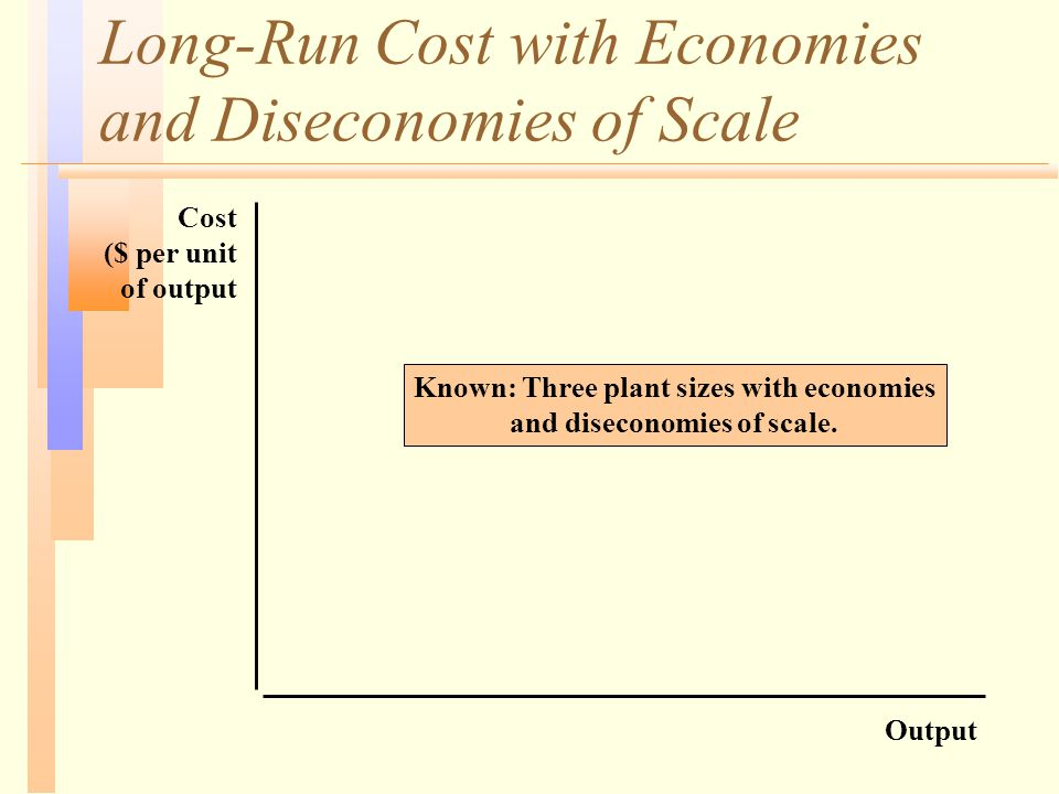 Long-Run Cost with Economies and Diseconomies of Scale Output Cost ($ per unit of output Known: Three plant sizes with economies and diseconomies of s
