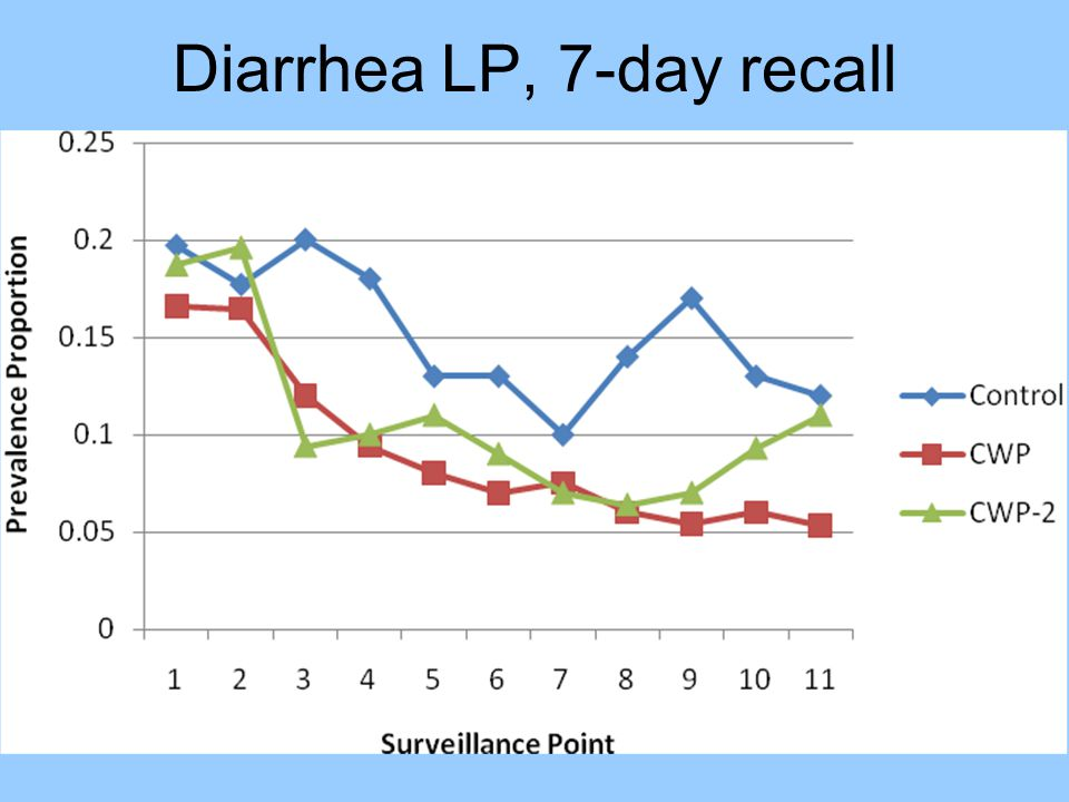 Diarrhea LP, 7-day recall