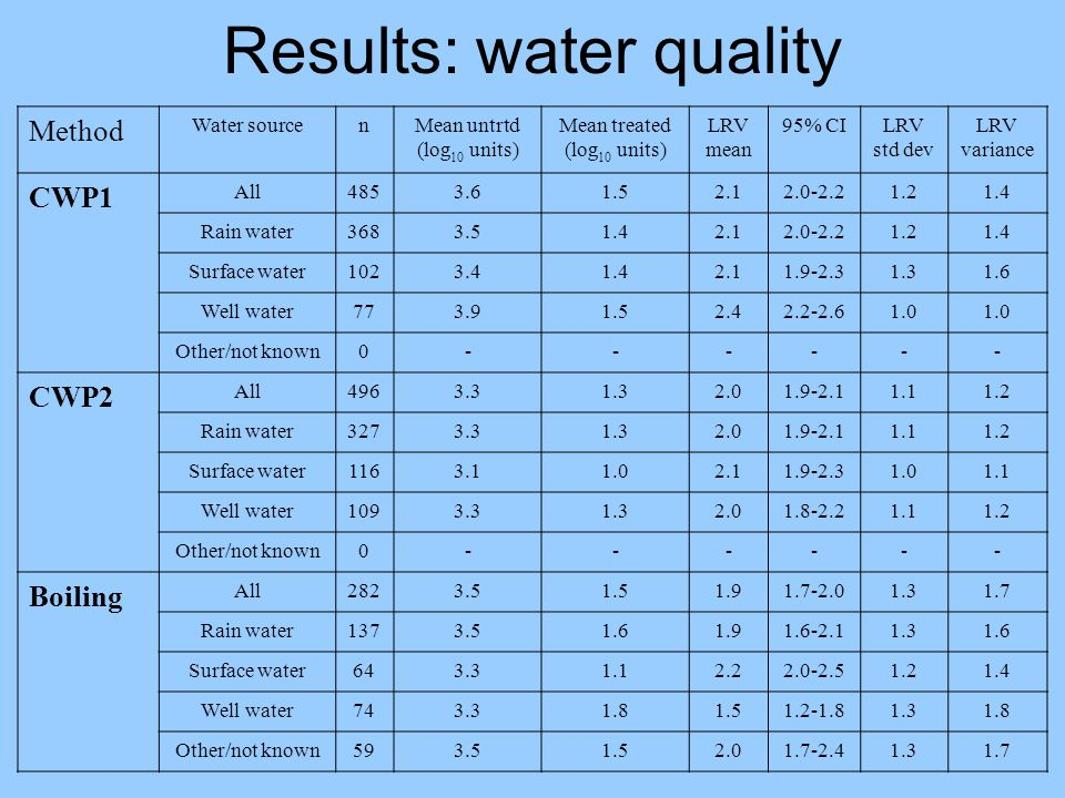 Results: water quality Method Water sourcenMean untrtd (log 10 units) Mean treated (log 10 units) LRV mean 95% CILRV std dev LRV variance CWP1 All4853.61.52.12.0-2.21.21.4 Rain water3683.51.42.12.0-2.21.21.4 Surface water1023.41.42.11.9-2.31.31.6 Well water773.91.52.42.2-2.61.0 Other/not known0------ CWP2 All4963.31.32.01.9-2.11.11.2 Rain water3273.31.32.01.9-2.11.11.2 Surface water1163.11.02.11.9-2.31.01.1 Well water1093.31.32.01.8-2.21.11.2 Other/not known0------ Boiling All2823.51.51.91.7-2.01.31.7 Rain water1373.51.61.91.6-2.11.31.6 Surface water643.31.12.22.0-2.51.21.4 Well water743.31.81.51.2-1.81.31.8 Other/not known593.51.52.01.7-2.41.31.7
