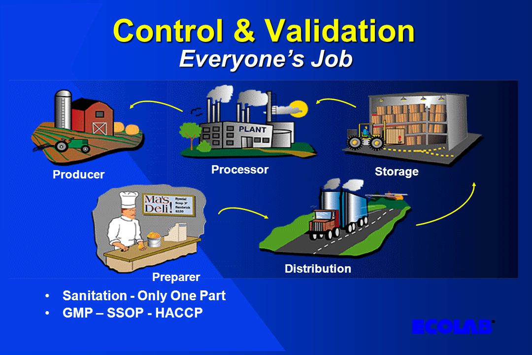 Control & Validation Sanitation - Only One Part GMP – SSOP - HACCP Everyone's Job Producer Processor Storage Distribution Preparer