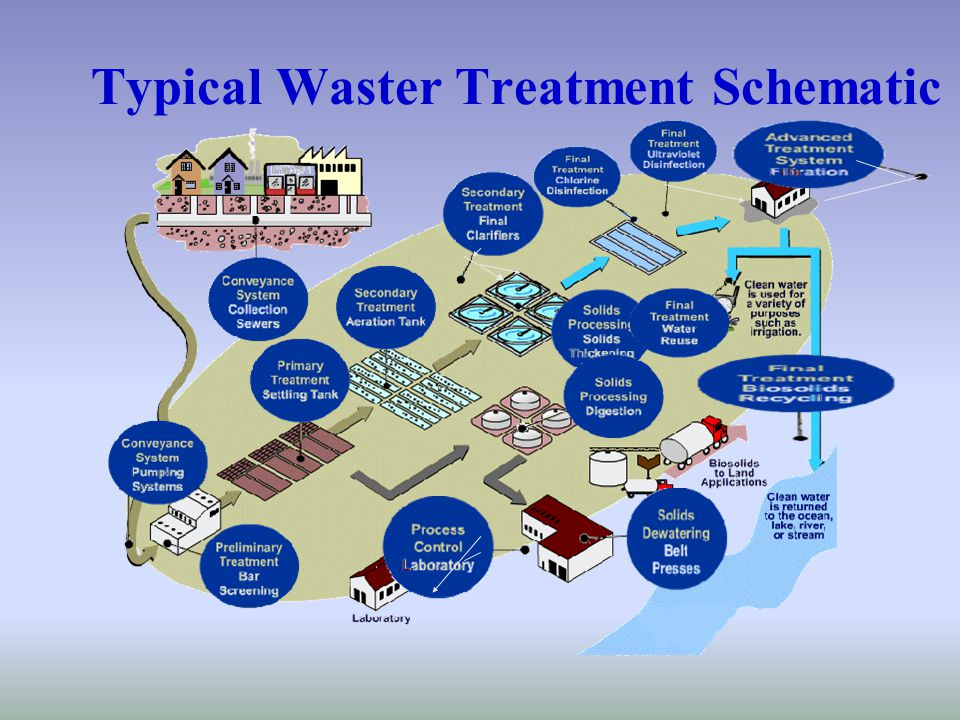 Typical Waster Treatment Schematic