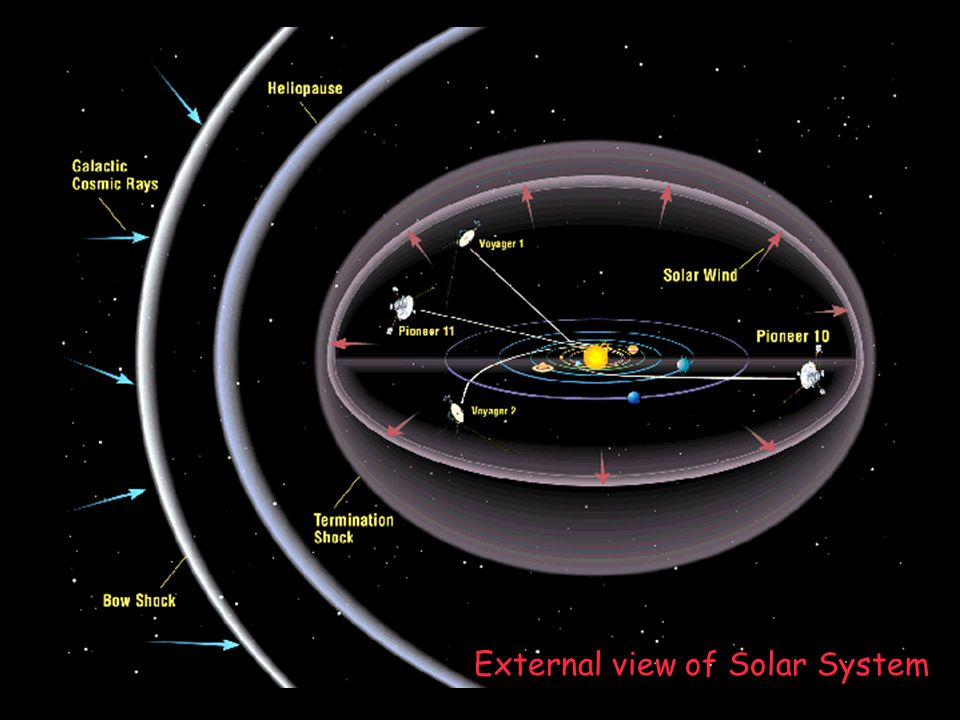 External view of Solar System
