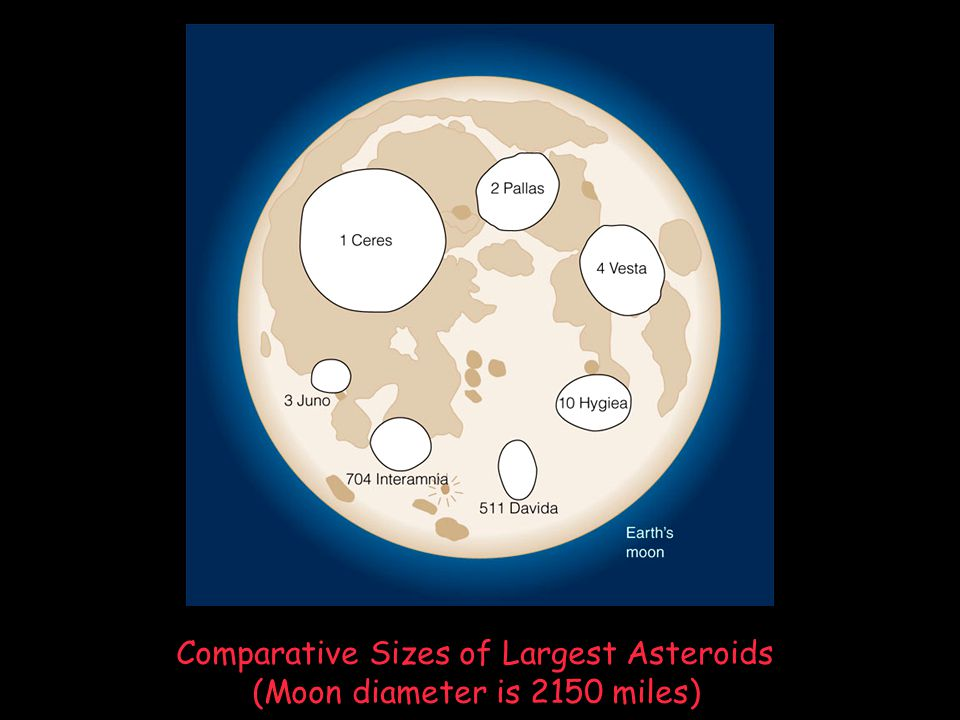Comparative Sizes of Largest Asteroids (Moon diameter is 2150 miles)