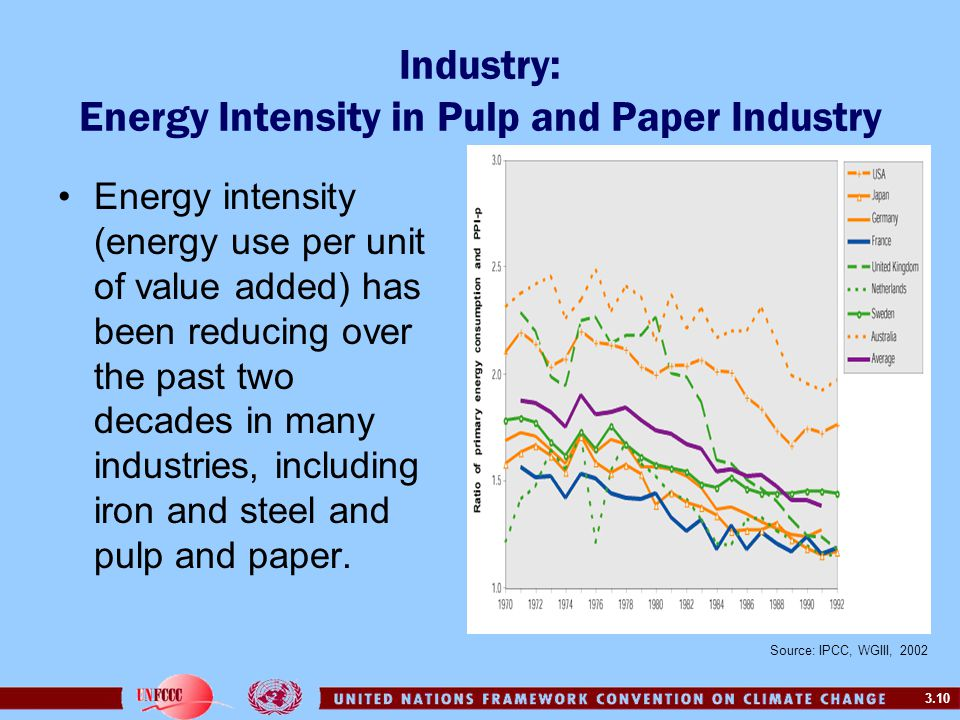 3.10 Industry: Energy Intensity in Pulp and Paper Industry Energy intensity (energy use per unit of value added) has been reducing over the past two d