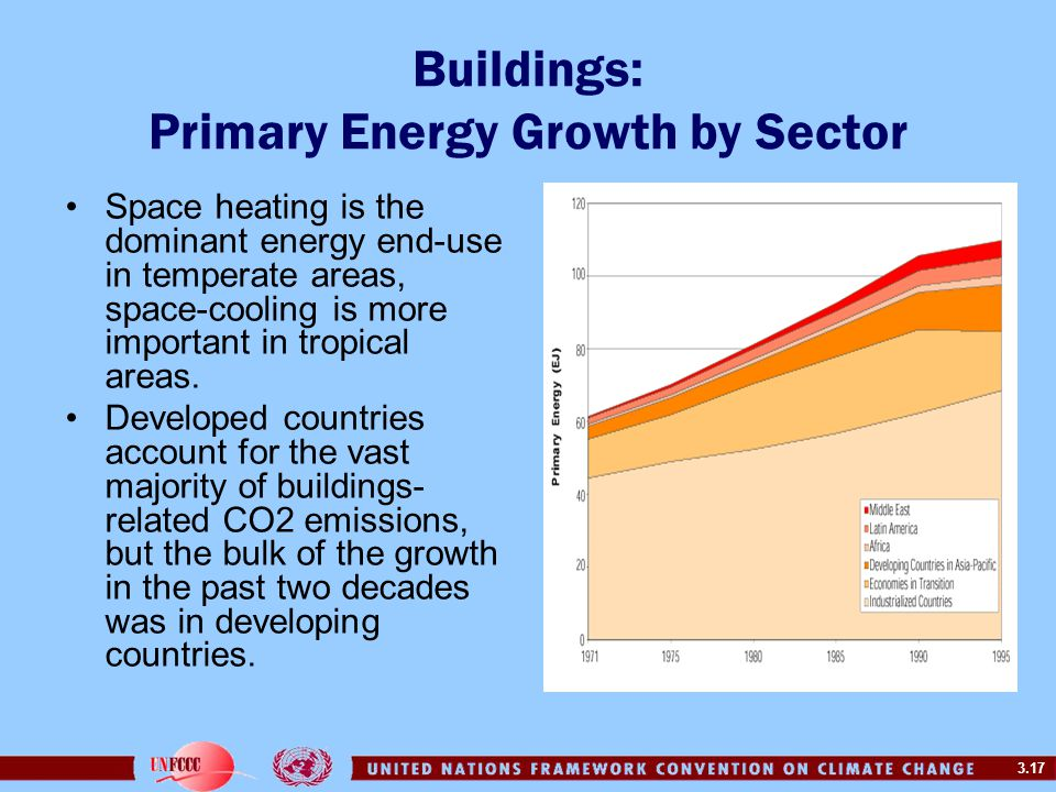 3.17 Buildings: Primary Energy Growth by Sector Space heating is the dominant energy end-use in temperate areas, space-cooling is more important in tropical areas.