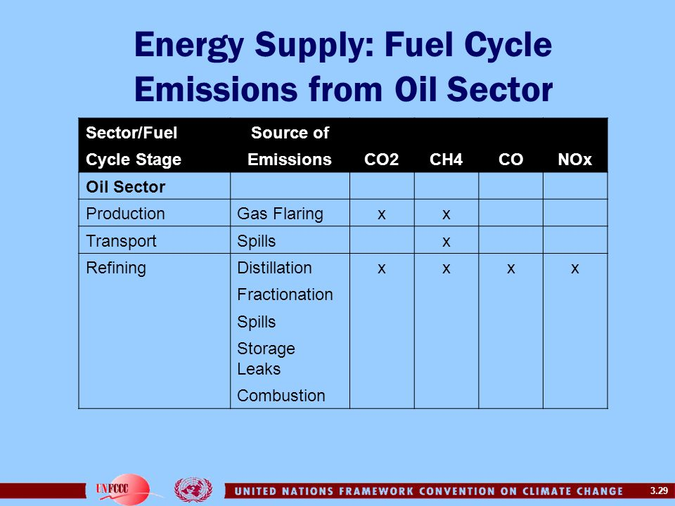 3.29 Energy Supply: Fuel Cycle Emissions from Oil Sector Sector/FuelSource of Cycle StageEmissionsCO2CH4CONOx Oil Sector ProductionGas Flaringxx TransportSpillsx RefiningDistillationxxxx Fractionation Spills Storage Leaks Combustion
