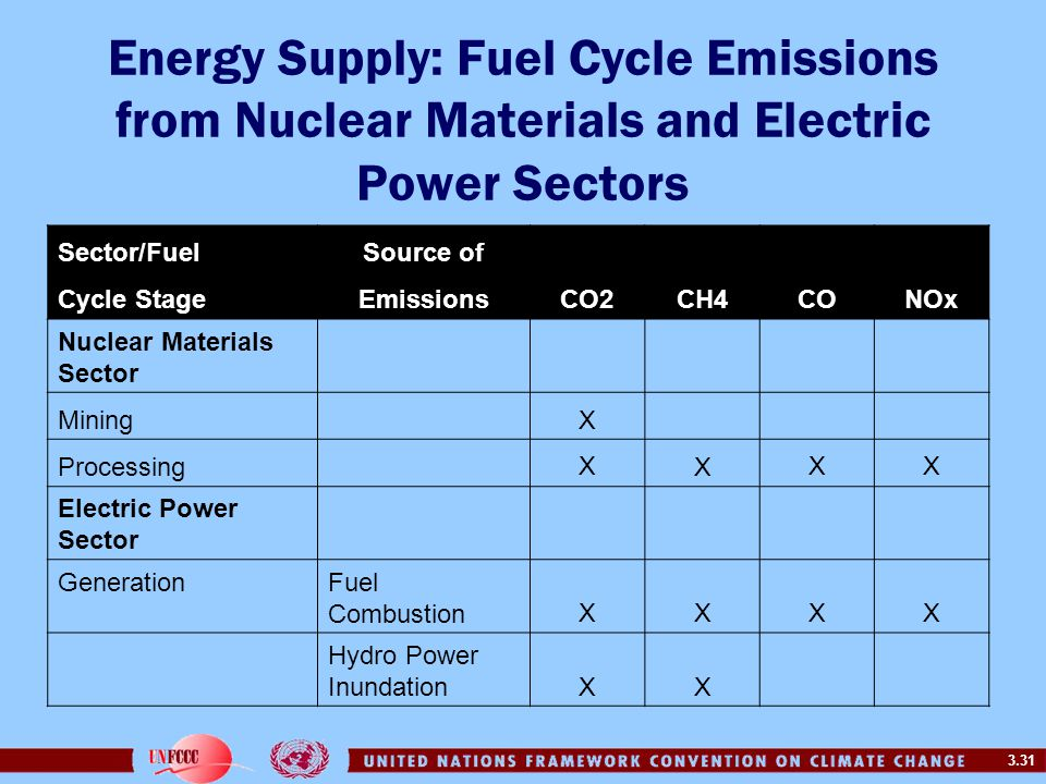 3.31 Energy Supply: Fuel Cycle Emissions from Nuclear Materials and Electric Power Sectors Sector/FuelSource of Cycle StageEmissionsCO2CH4CONOx Nuclea