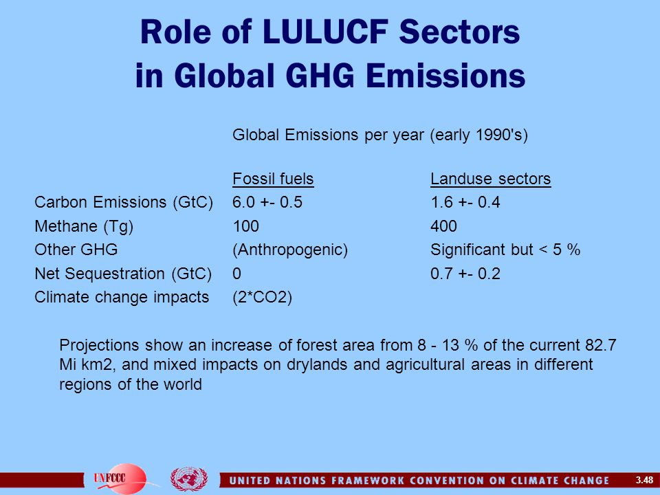 3.48 Role of LULUCF Sectors in Global GHG Emissions Global Emissions per year (early 1990 s) Fossil fuelsLanduse sectors Carbon Emissions (GtC)6.0 +- 0.5 1.6 +- 0.4 Methane (Tg)100400 Other GHG (Anthropogenic)Significant but < 5 % Net Sequestration (GtC)00.7 +- 0.2 Climate change impacts(2*CO2) Projections show an increase of forest area from 8 - 13 % of the current 82.7 Mi km2, and mixed impacts on drylands and agricultural areas in different regions of the world