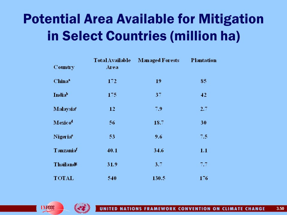 3.50 Potential Area Available for Mitigation in Select Countries (million ha)