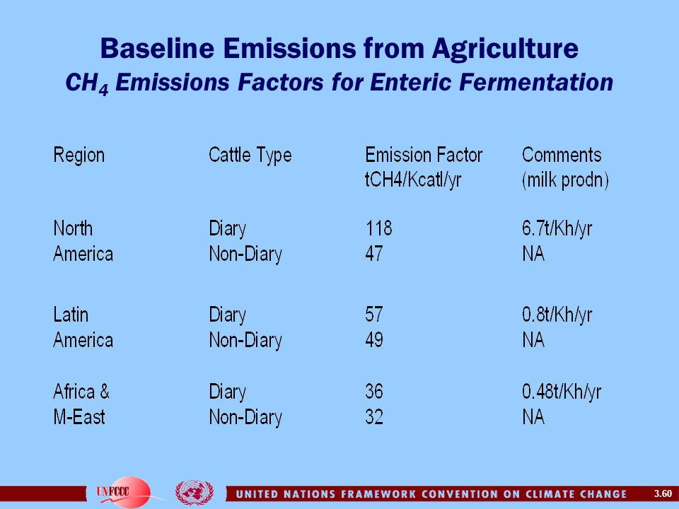 3.60 Baseline Emissions from Agriculture CH 4 Emissions Factors for Enteric Fermentation