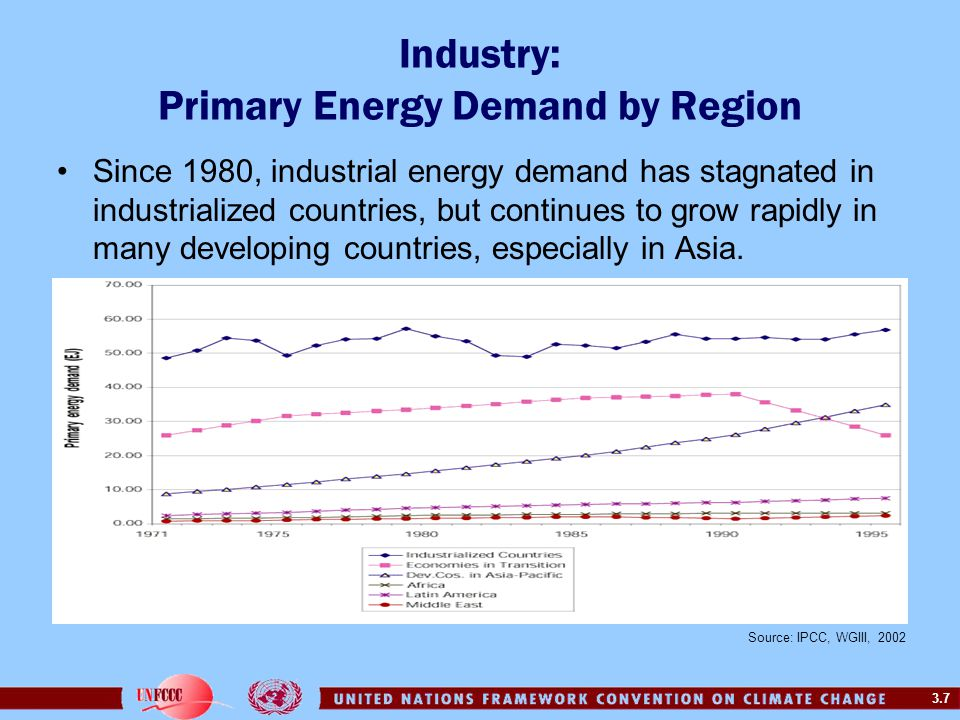 3.8 Industry: Emissions Contribution Globally, 50% of industry energy consumption made up by –Iron & steel –Chemicals –Petroleum refining –Pulp & paper –Cement –Huge variations between countries –Small industries important in many developing countries.