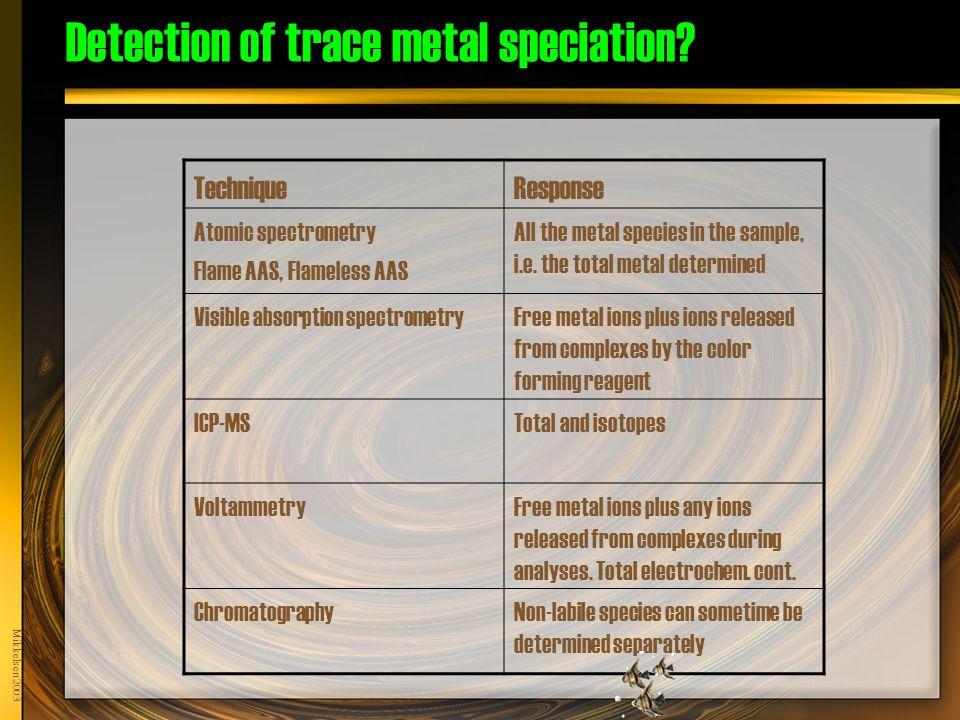 Mikkelsen 2003 Detection of trace metal speciation.