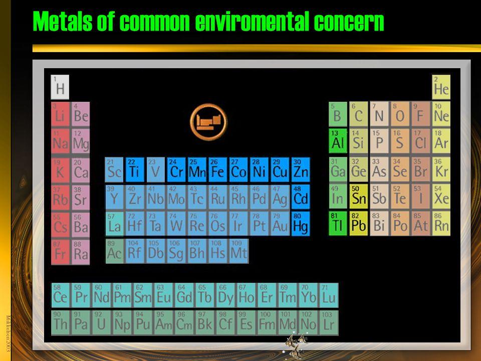Mikkelsen 2003 Metals of common enviromental concern