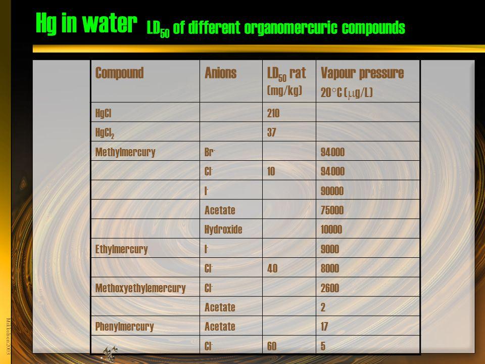 Mikkelsen 2003 Hg in water LD 50 of different organomercuric compounds CompoundAnionsLD 50 rat (mg/kg) Vapour pressure 20  C (  g/L) HgCl210 HgCl 2 37 MethylmercuryBr - 94000 Cl - 1094000 I-I- 90000 Acetate75000 Hydroxide10000 EthylmercuryI-I- 9000 Cl - 408000 MethoxyethylemercuryCl - 2600 Acetate2 PhenylmercuryAcetate17 Cl - 605