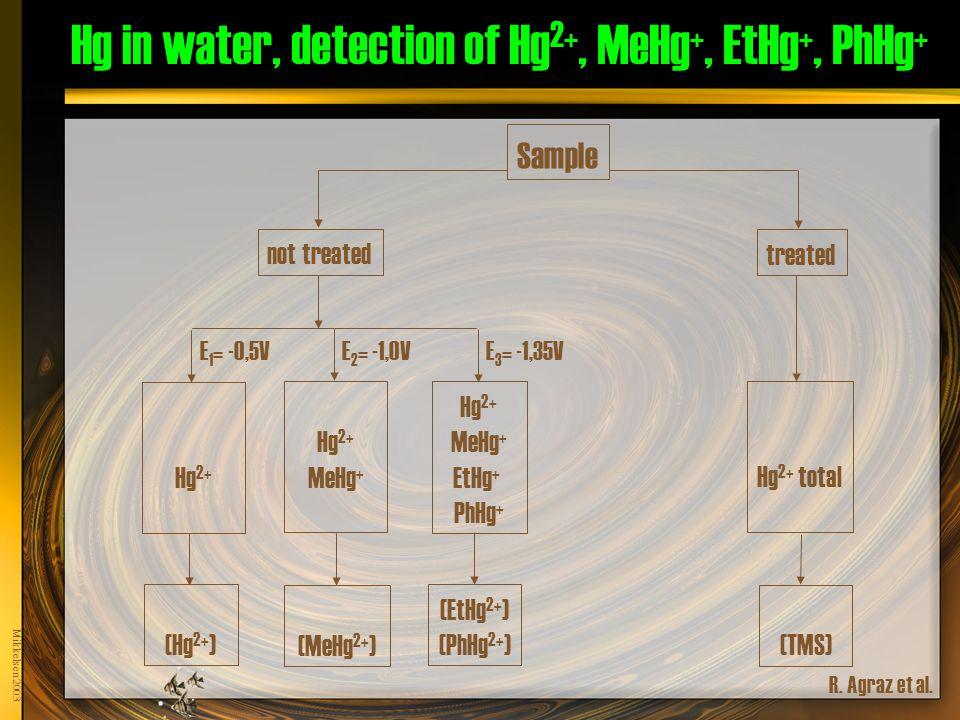 Mikkelsen 2003 Hg in water, detection of Hg 2+, MeHg +, EtHg +, PhHg + Sample not treated treated Hg 2+ MeHg + EtHg + PhHg + (EtHg 2+ ) (PhHg 2+ ) (MeHg 2+ ) Hg 2+ (Hg 2+ ) Hg 2+ total (TMS) R.