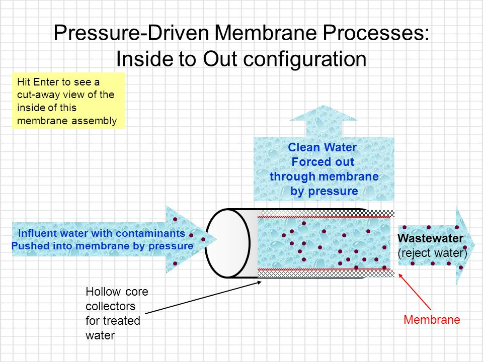Wastewater (reject water) Pressure-Driven Membrane Processes: Inside to Out configuration Influent water with contaminants Pushed into membrane by pressure Clean Water Forced out through membrane by pressure Membrane Hollow core collectors for treated water Hit Enter to see a cut-away view of the inside of this membrane assembly