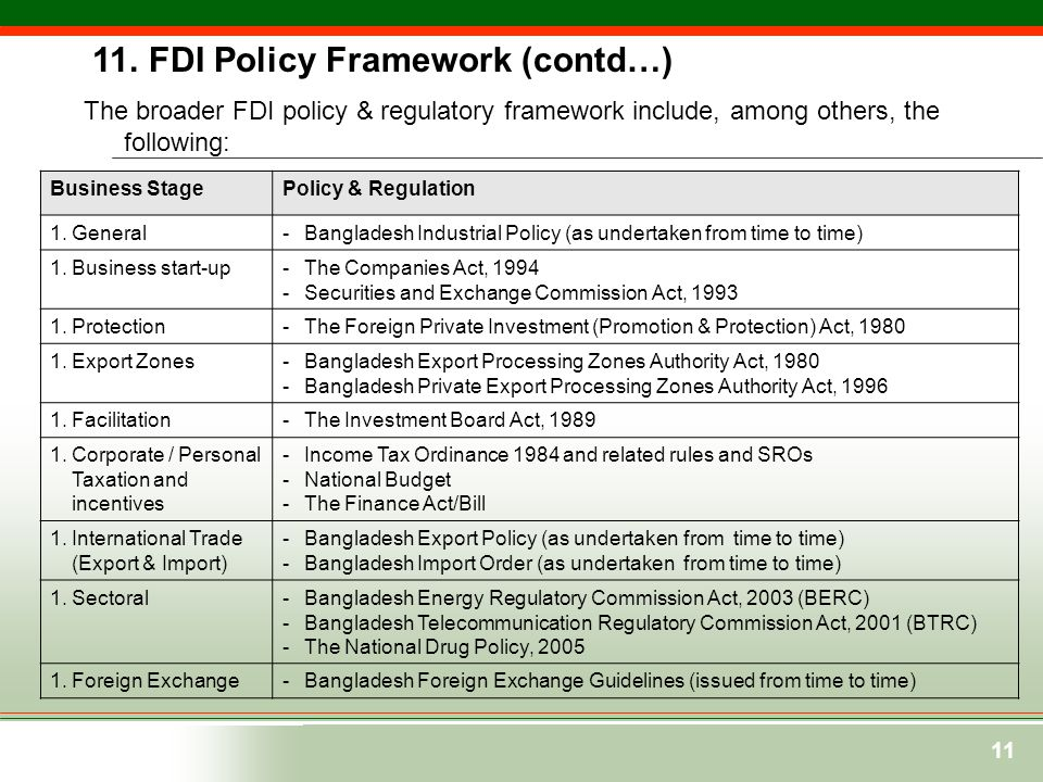 11 The broader FDI policy & regulatory framework include, among others, the following: Business StagePolicy & Regulation 1.General - Bangladesh Indust