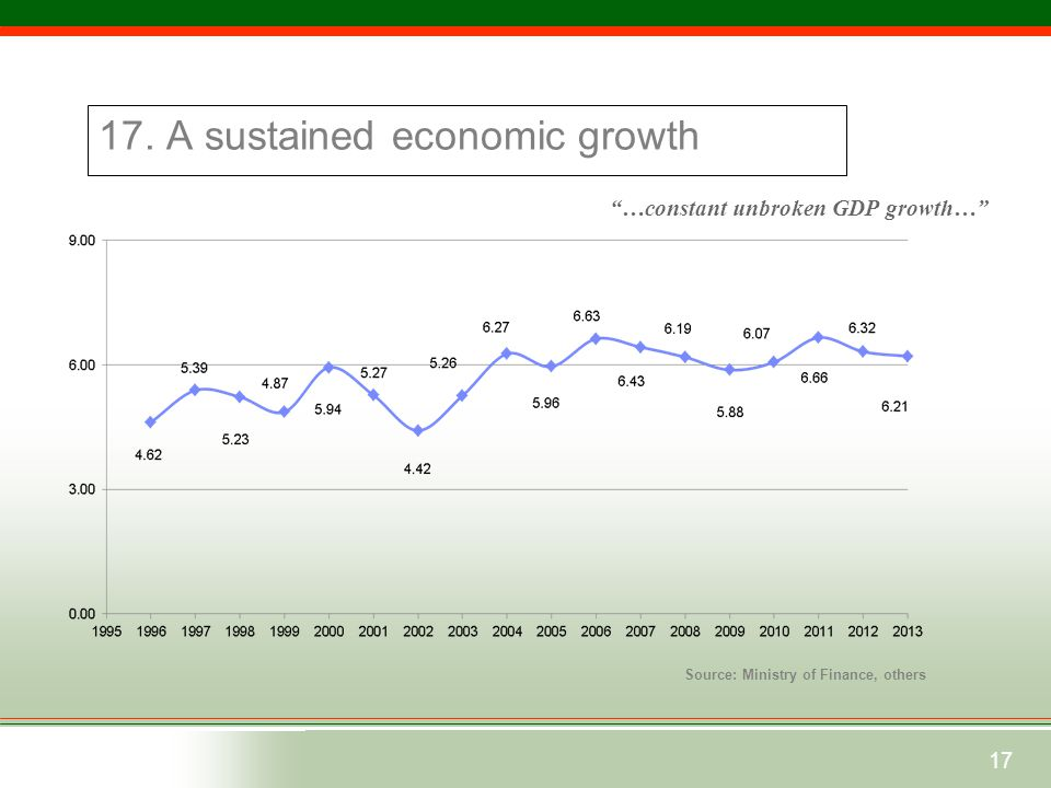 """17 17. A sustained economic growth Source: Ministry of Finance, others """"…constant unbroken GDP growth…"""" Bangladesh at a Glance"""