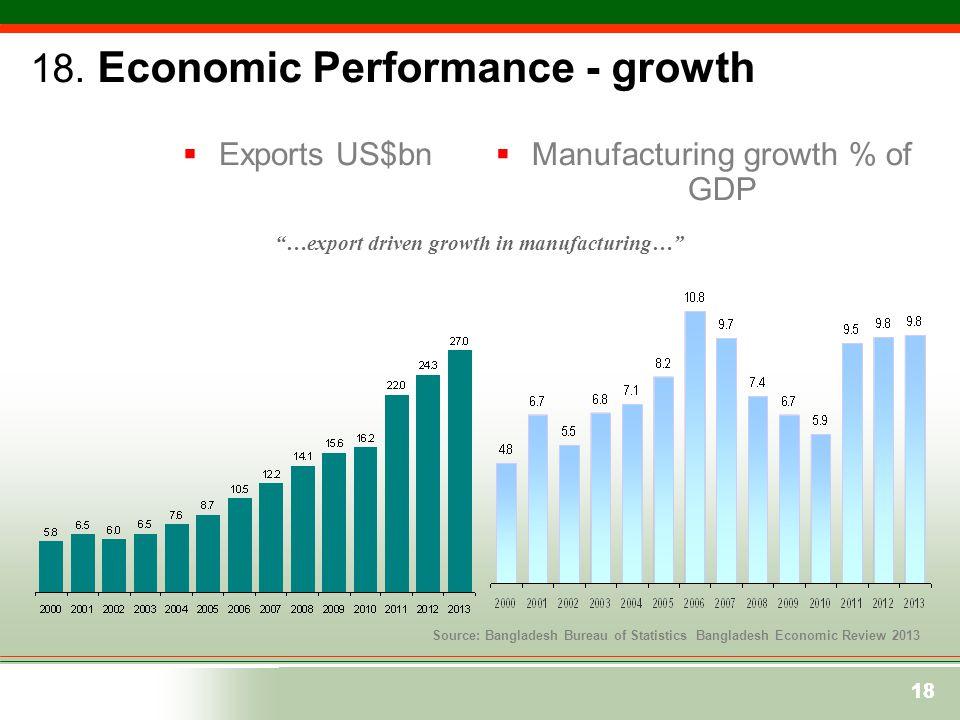 "18  Exports US$bn 18 Source: Bangladesh Bureau of Statistics Bangladesh Economic Review 2013  Manufacturing growth % of GDP ""…export driven growth i"