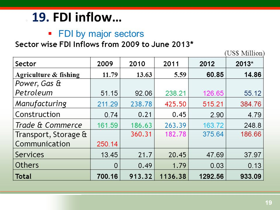  FDI by major sectors. 19. FDI inflow… 19 Sector wise FDI Inflows from 2009 to June 2013* (US$ Million) Sector200920102011 20122013* Agriculture & fi