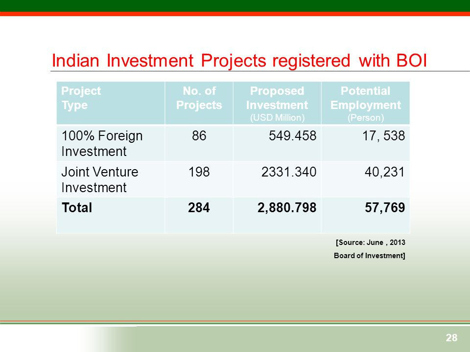28 Bangladesh- india Business Relations Indian Investment Projects registered with BOI Project Type No. of Projects Proposed Investment (USD Million)