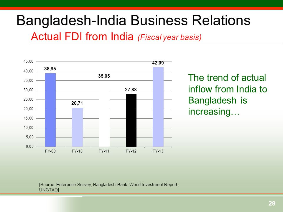29 [Source: Enterprise Survey, Bangladesh Bank, World Investment Report, UNCTAD] The trend of actual inflow from India to Bangladesh is increasing… Ba