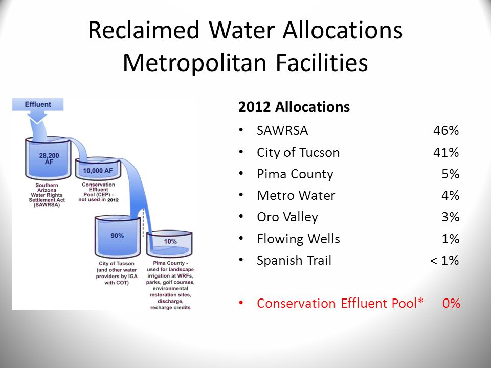 Reclaimed Water Allocations Metropolitan Facilities 2012 Allocations SAWRSA 46% City of Tucson 41% Pima County 5% Metro Water 4% Oro Valley 3% Flowing Wells 1% Spanish Trail < 1% Conservation Effluent Pool* 0%