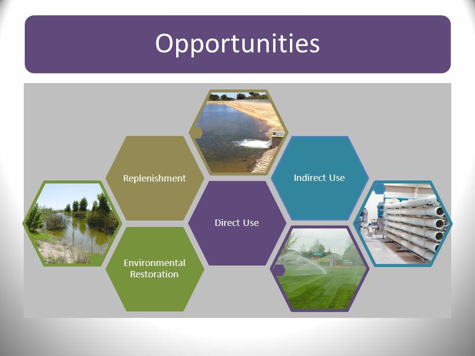 Opportunities Environmental Restoration Direct UseReplenishmentIndirect Use