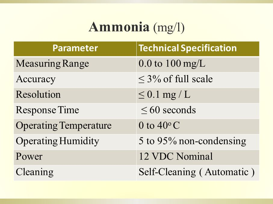 Ammonia (mg/l) ParameterTechnical Specification Measuring Range0.0 to 100 mg/L Accuracy≤ 3% of full scale Resolution≤ 0.1 mg / L Response Time ≤ 60 seconds Operating Temperature0 to 40 o C Operating Humidity5 to 95% non-condensing Power12 VDC Nominal CleaningSelf-Cleaning ( Automatic )