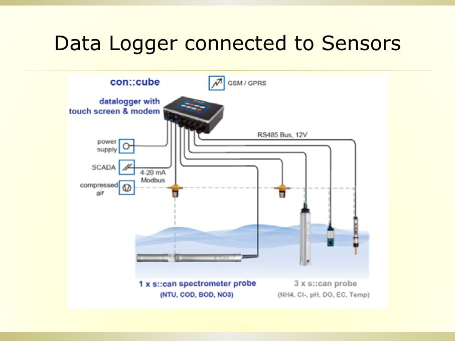 Data Logger connected to Sensors