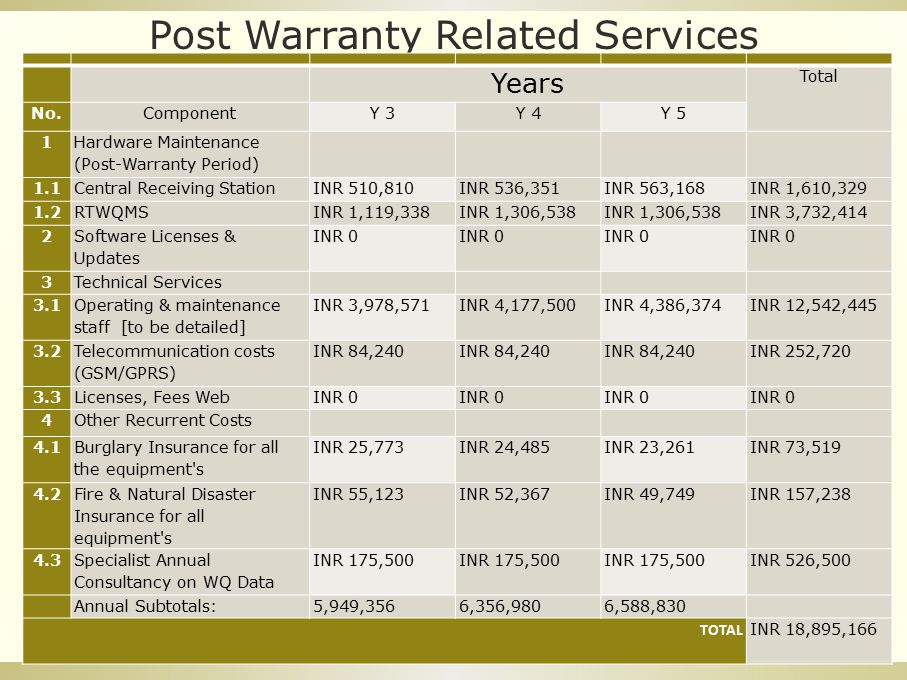 Post Warranty Related Services Years Total No.ComponentY 3Y 4Y 5 1 Hardware Maintenance (Post-Warranty Period) 1.1Central Receiving StationINR 510,810INR 536,351INR 563,168INR 1,610,329 1.2RTWQMSINR 1,119,338INR 1,306,538 INR 3,732,414 2 Software Licenses & Updates INR 0 3Technical Services 3.1 Operating & maintenance staff [to be detailed] INR 3,978,571INR 4,177,500INR 4,386,374INR 12,542,445 3.2 Telecommunication costs (GSM/GPRS) INR 84,240 INR 252,720 3.3Licenses, Fees WebINR 0 4Other Recurrent Costs 4.1 Burglary Insurance for all the equipment s INR 25,773INR 24,485INR 23,261INR 73,519 4.2 Fire & Natural Disaster Insurance for all equipment s INR 55,123INR 52,367INR 49,749INR 157,238 4.3 Specialist Annual Consultancy on WQ Data INR 175,500 INR 526,500 Annual Subtotals:5,949,3566,356,9806,588,830 TOTAL INR 18,895,166