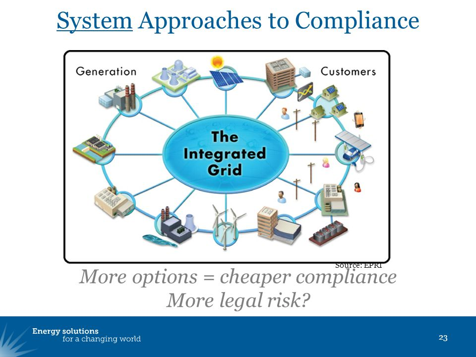 System Approaches to Compliance 23 Source: EPRI More options = cheaper compliance More legal risk