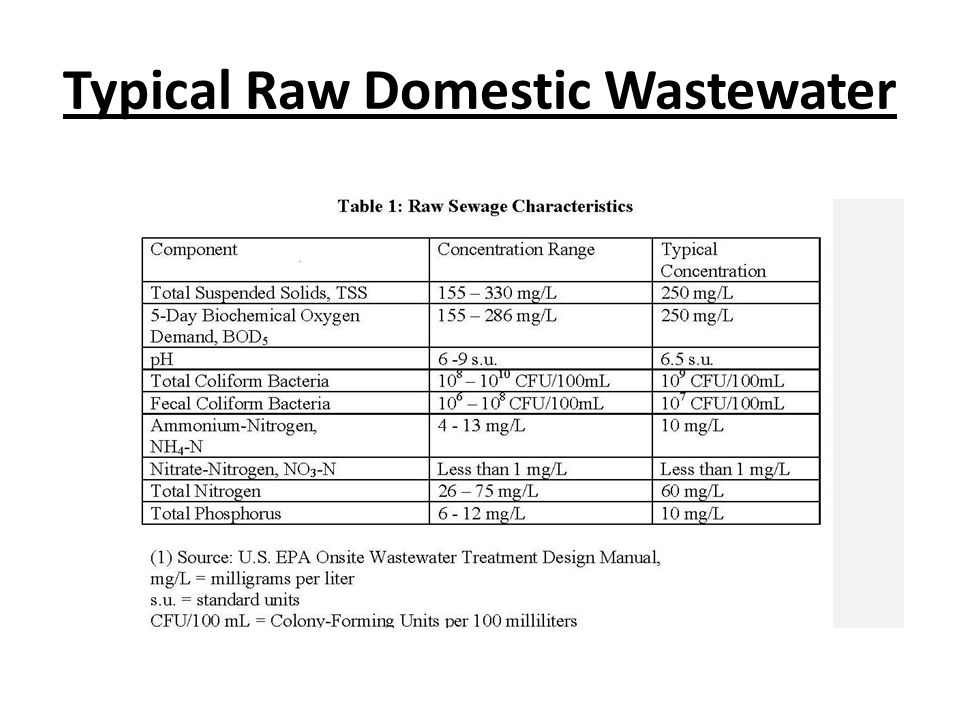 Typical Raw Domestic Wastewater