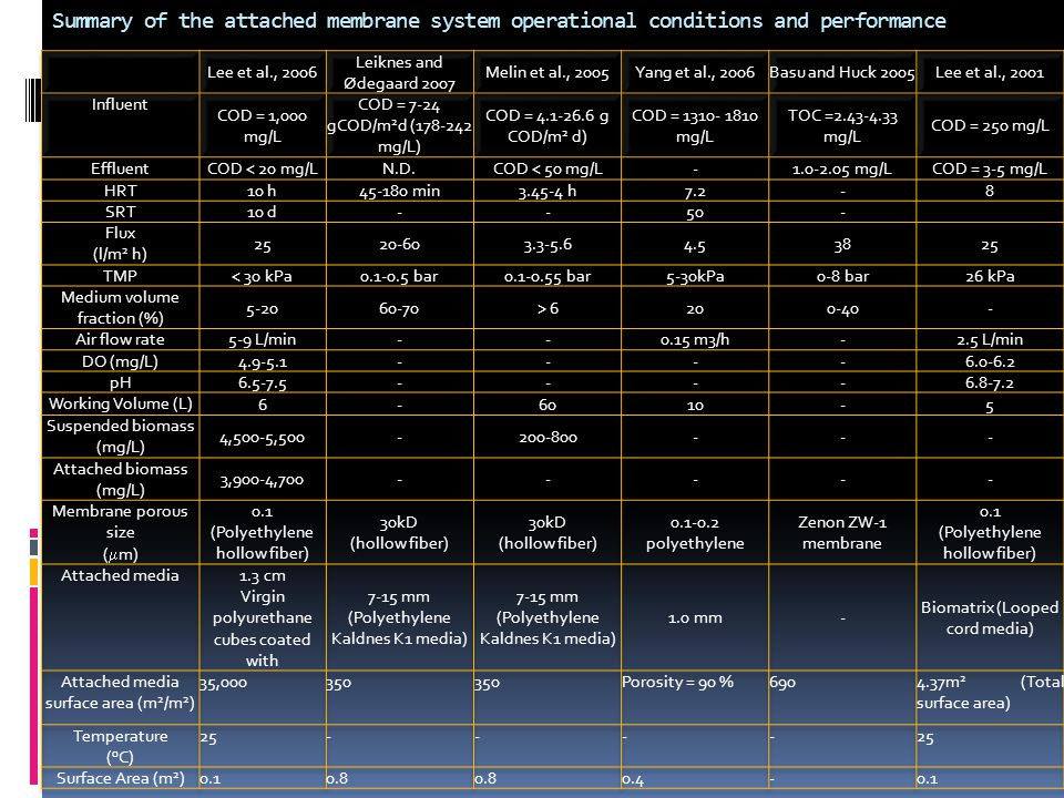 Summary of the attached membrane system operational conditions and performance