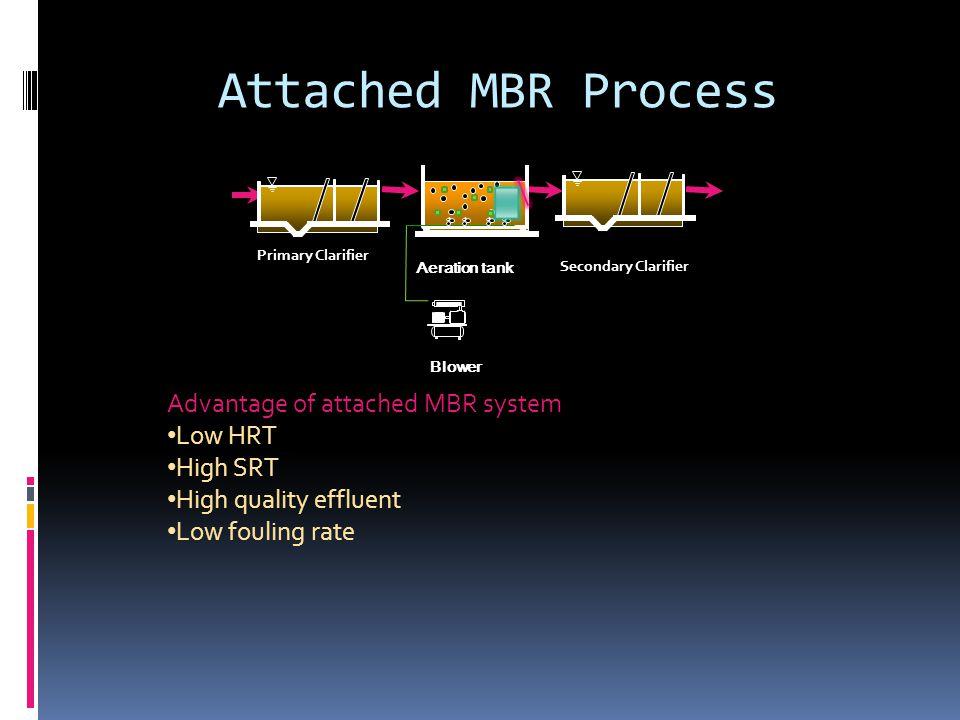 Typical attached MBR system (Lee et al., 2001)