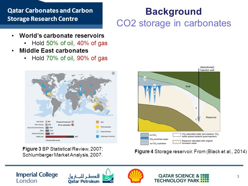 Qatar Carbonates and Carbon Storage Research Centre 3 Figure 3 BP Statistical Review, 2007; Schlumberger Market Analysis, 2007.