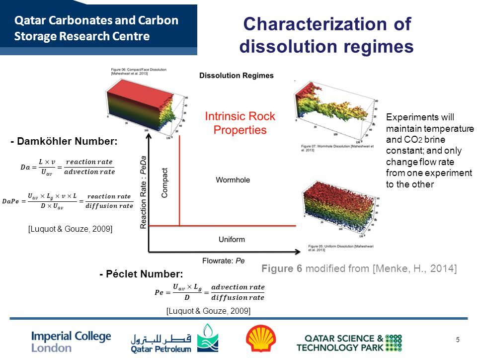 Qatar Carbonates and Carbon Storage Research Centre Characterization of dissolution regimes 5 - Péclet Number: [Luquot & Gouze, 2009] - Damköhler Number: [Luquot & Gouze, 2009] Experiments will maintain temperature and CO 2 brine constant; and only change flow rate from one experiment to the other Figure 6 modified from [Menke, H., 2014]