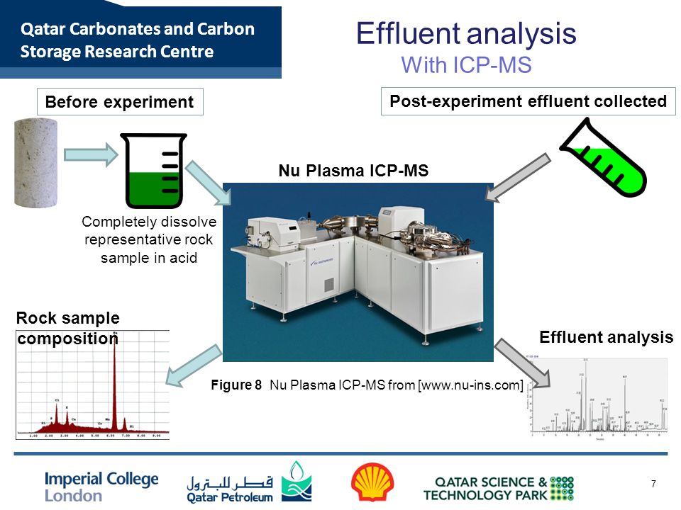 Qatar Carbonates and Carbon Storage Research Centre Effluent analysis With ICP-MS 7 Figure 8 Nu Plasma ICP-MS from [www.nu-ins.com] Before experiment
