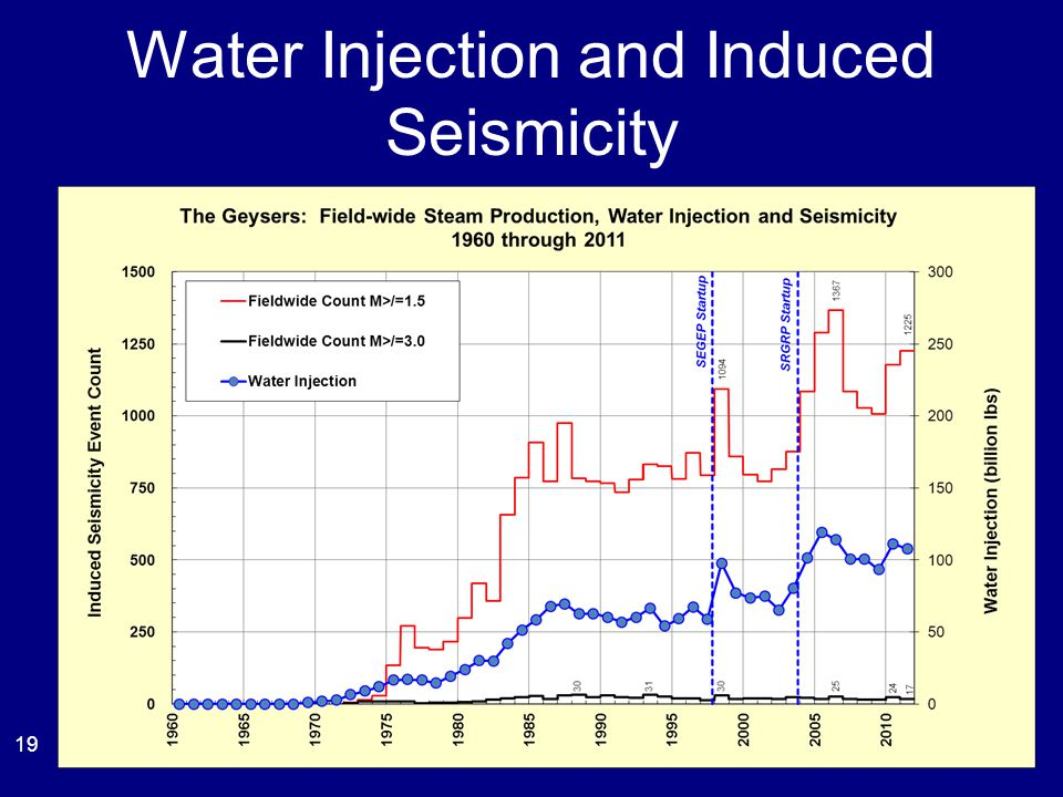 Water Injection and Induced Seismicity 19