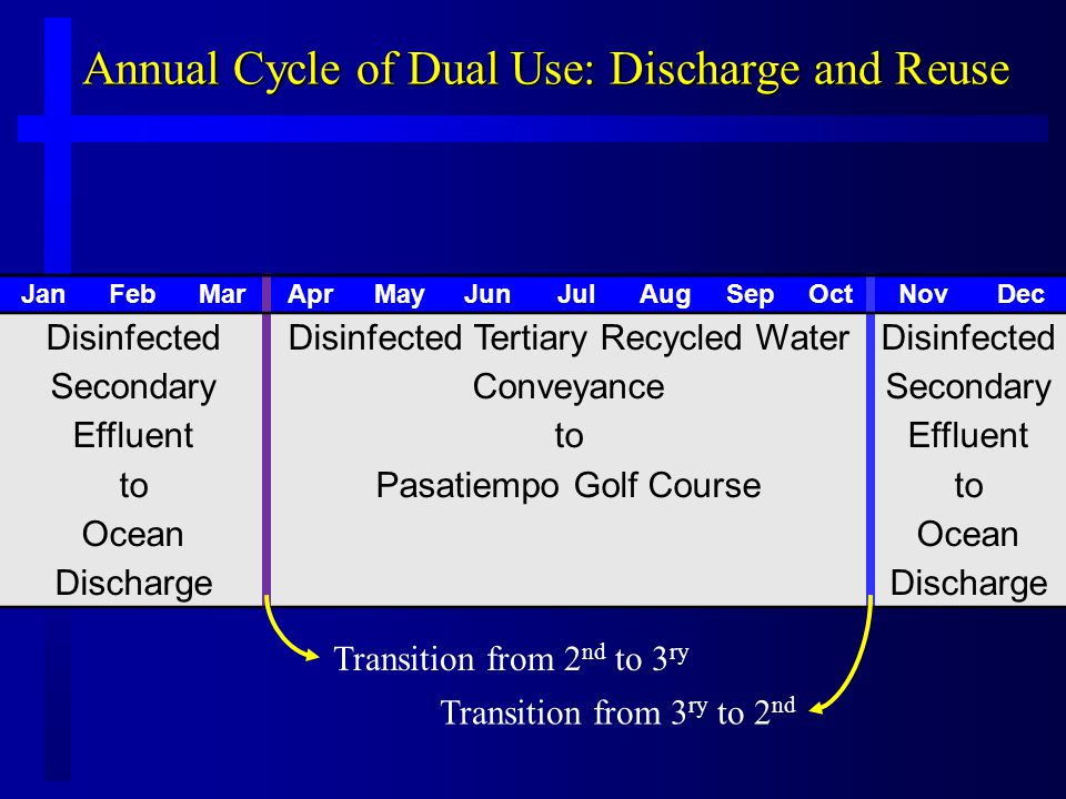 Annual Cycle of Dual Use: Discharge and Reuse JanFebMarAprMayJunJulAugSepOctNovDec Disinfected Secondary Effluent to Ocean Discharge Disinfected Tertiary Recycled Water Conveyance to Pasatiempo Golf Course Disinfected Secondary Effluent to Ocean Discharge Transition from 2 nd to 3 ry Transition from 3 ry to 2 nd