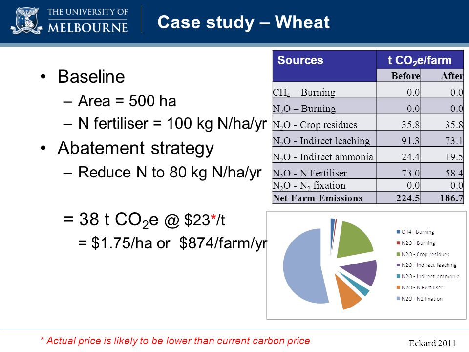 Case study – Wheat Baseline –Area = 500 ha –N fertiliser = 100 kg N/ha/yr Abatement strategy –Reduce N to 80 kg N/ha/yr = 38 t CO 2 e @ $23*/t = $1.75/ha or $874/farm/yr Eckard 2011 Sourcest CO 2 e/farm BeforeAfter CH 4 – Burning0.0 N 2 O – Burning0.0 N 2 O - Crop residues35.8 N 2 O - Indirect leaching91.373.1 N 2 O - Indirect ammonia24.419.5 N 2 O - N Fertiliser73.058.4 N 2 O - N 2 fixation0.0 Net Farm Emissions224.5186.7 * Actual price is likely to be lower than current carbon price