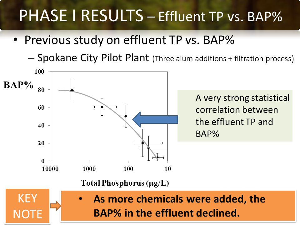 Previous study on effluent TP vs.